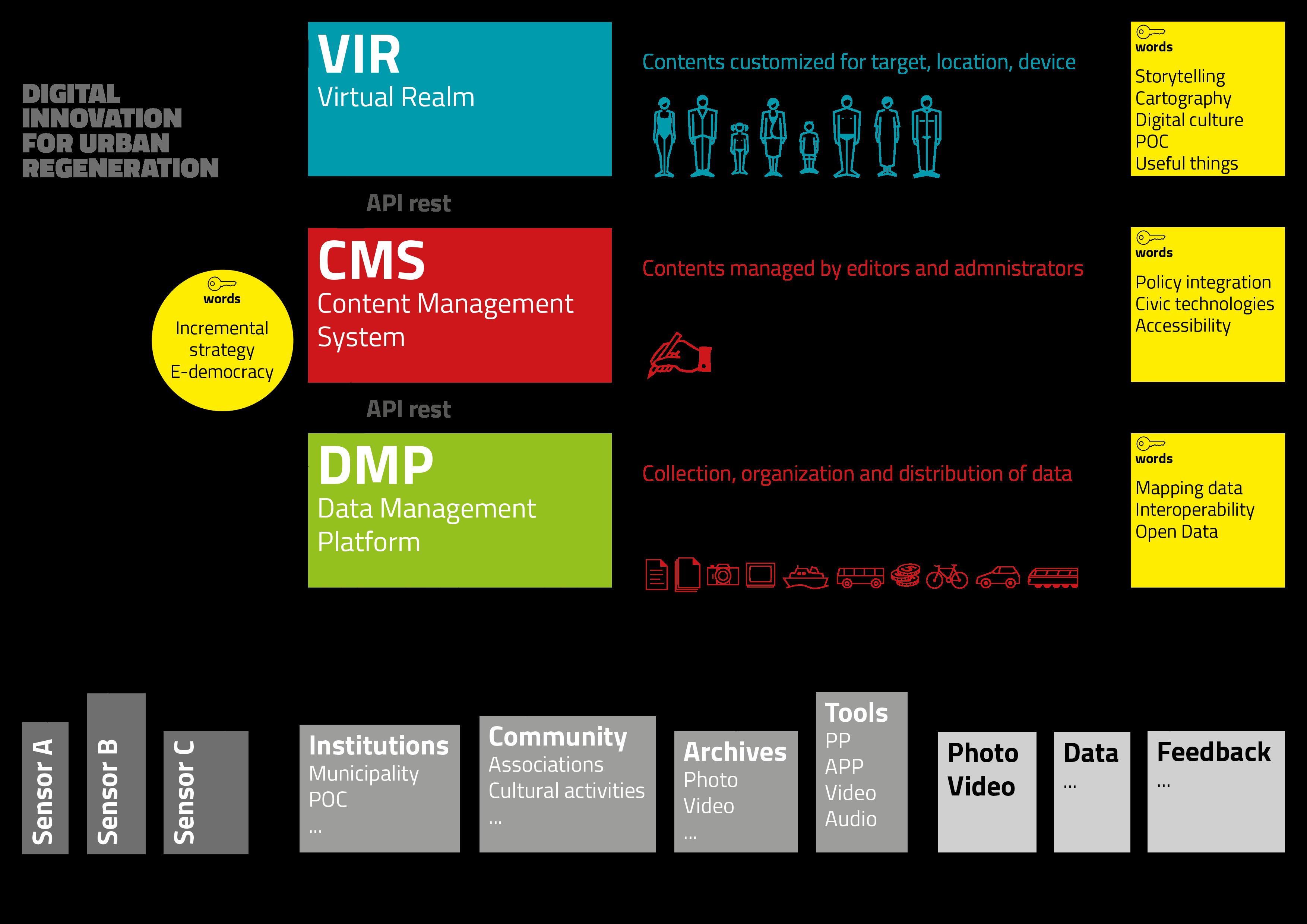 Schema ViR > CMS > DMP
